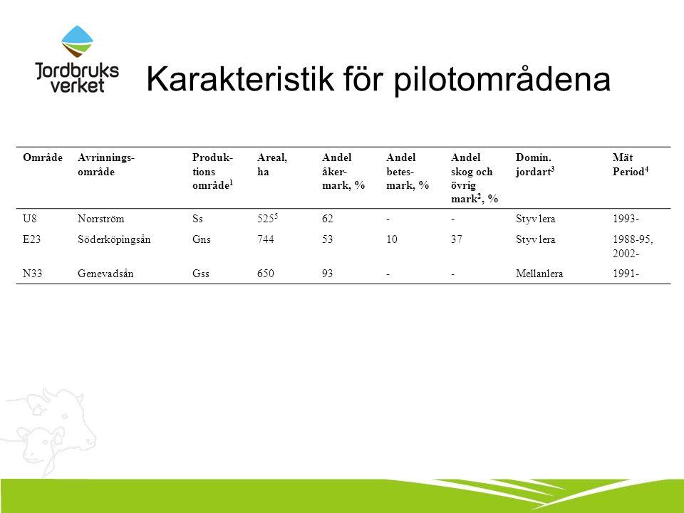 Karakteristik för pilotområdena OmrådeAvrinnings- område Produk- tions område 1 Areal, ha Andel åker- mark, % Andel betes- mark, % Andel skog och övrig mark 2, % Domin.