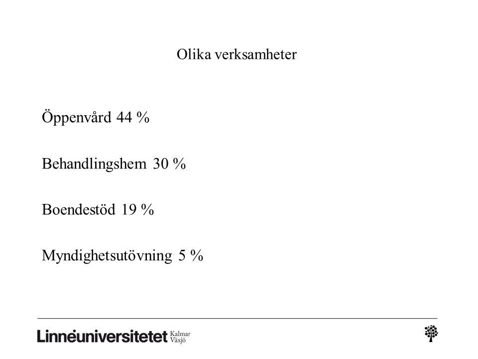 Olika verksamheter Öppenvård 44 % Behandlingshem 30 % Boendestöd 19 % Myndighetsutövning 5 %