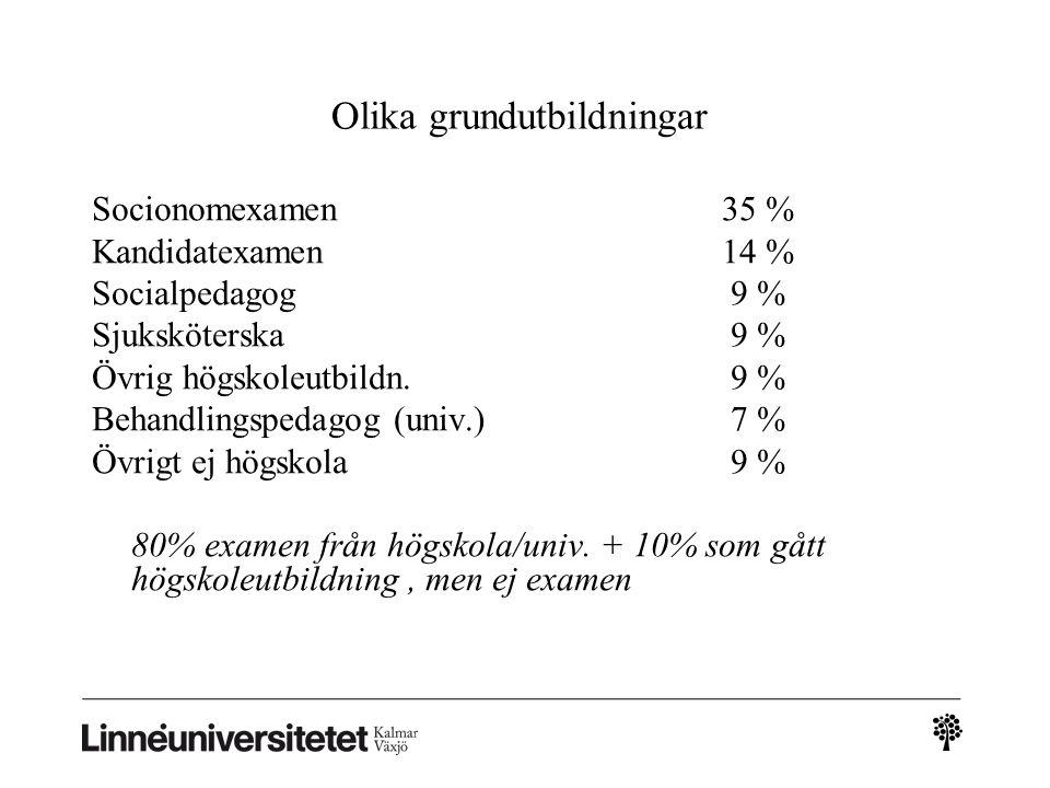 Olika grundutbildningar Socionomexamen 35 % Kandidatexamen14 % Socialpedagog 9 % Sjuksköterska 9 % Övrig högskoleutbildn.