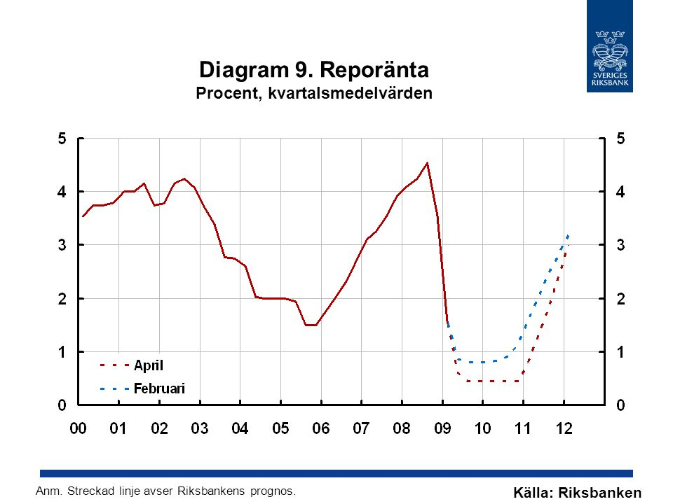 Diagram 9. Reporänta Procent, kvartalsmedelvärden Källa: Riksbanken Anm. Streckad linje avser Riksbankens prognos.