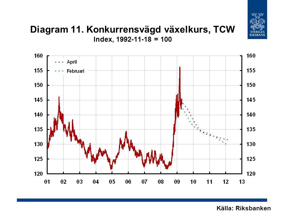 Diagram 11. Konkurrensvägd växelkurs, TCW Index, 1992-11-18 = 100 Källa: Riksbanken
