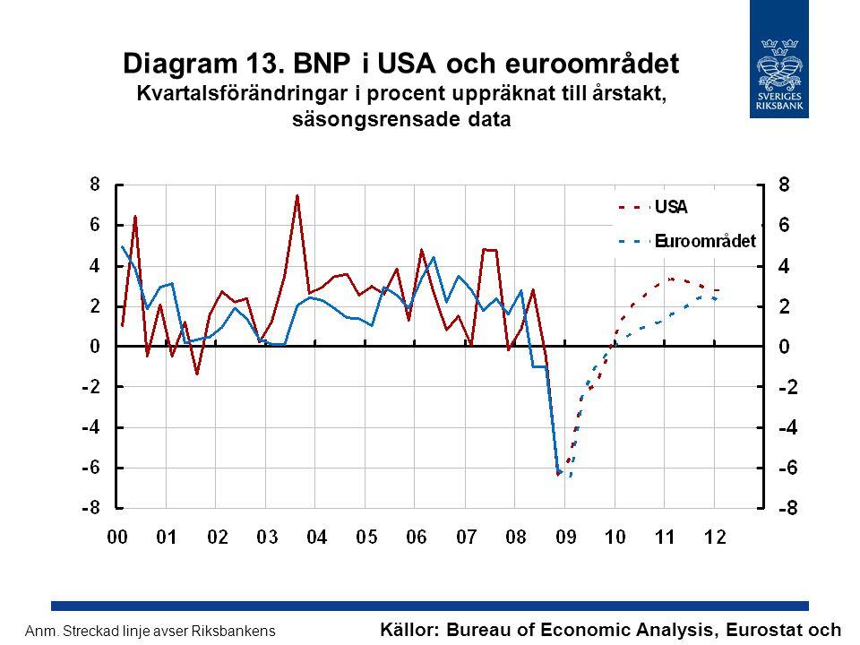 Diagram 13. BNP i USA och euroområdet Kvartalsförändringar i procent uppräknat till årstakt, säsongsrensade data Källor: Bureau of Economic Analysis,