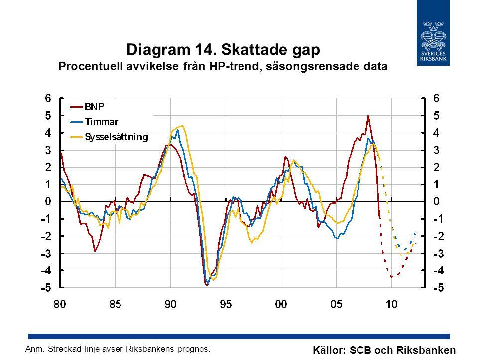 Diagram 14. Skattade gap Procentuell avvikelse från HP-trend, säsongsrensade data Källor: SCB och Riksbanken Anm. Streckad linje avser Riksbankens pro