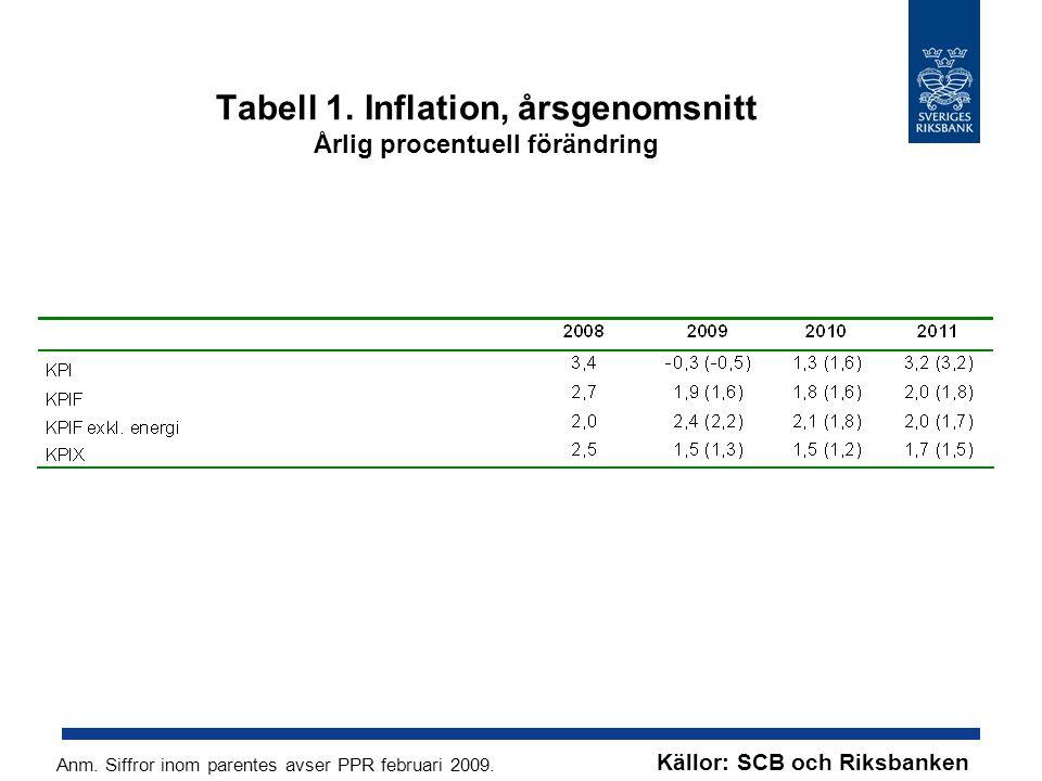 Tabell 1. Inflation, årsgenomsnitt Årlig procentuell förändring Källor: SCB och Riksbanken Anm. Siffror inom parentes avser PPR februari 2009.