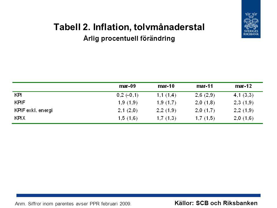 Tabell 2. Inflation, tolvmånaderstal Årlig procentuell förändring Anm. Siffror inom parentes avser PPR februari 2009. Källor: SCB och Riksbanken