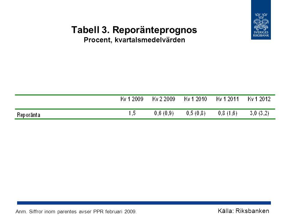 Tabell 3. Reporänteprognos Procent, kvartalsmedelvärden Källa: Riksbanken Anm. Siffror inom parentes avser PPR februari 2009.
