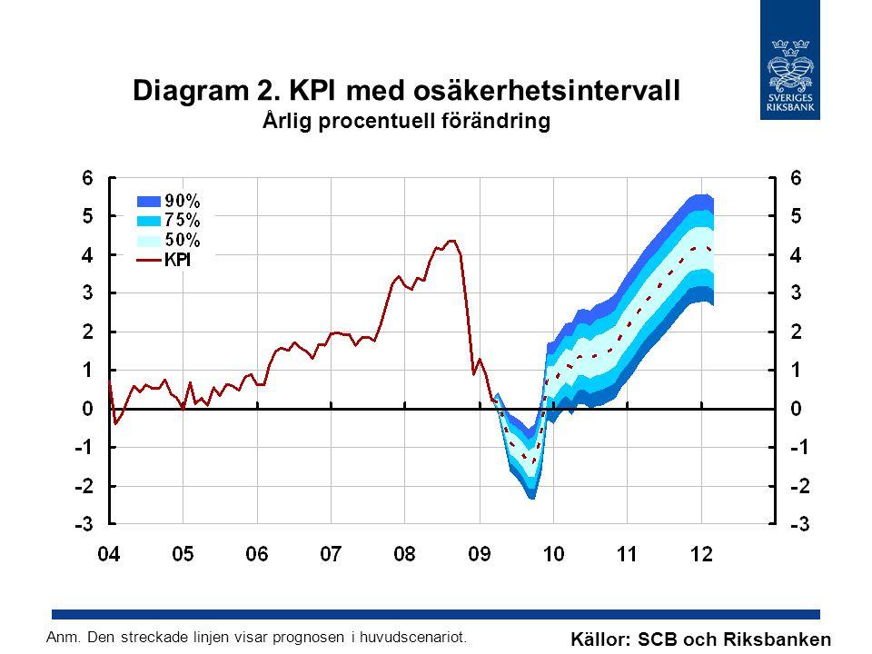 Diagram 2. KPI med osäkerhetsintervall Årlig procentuell förändring Källor: SCB och Riksbanken Anm. Den streckade linjen visar prognosen i huvudscenar