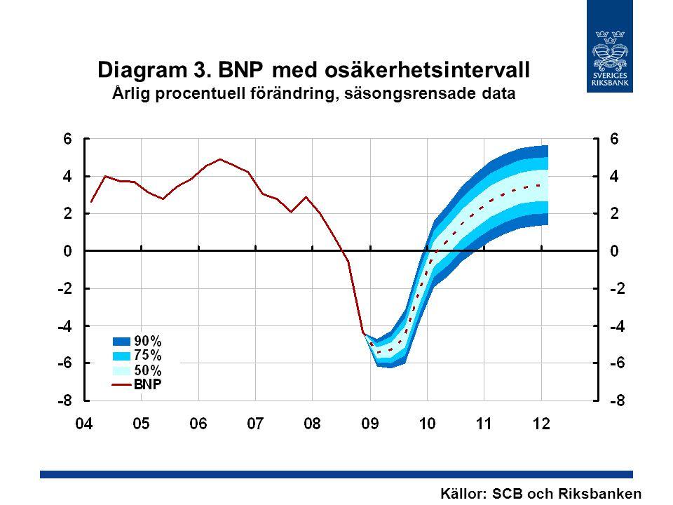 Diagram 3. BNP med osäkerhetsintervall Årlig procentuell förändring, säsongsrensade data Källor: SCB och Riksbanken