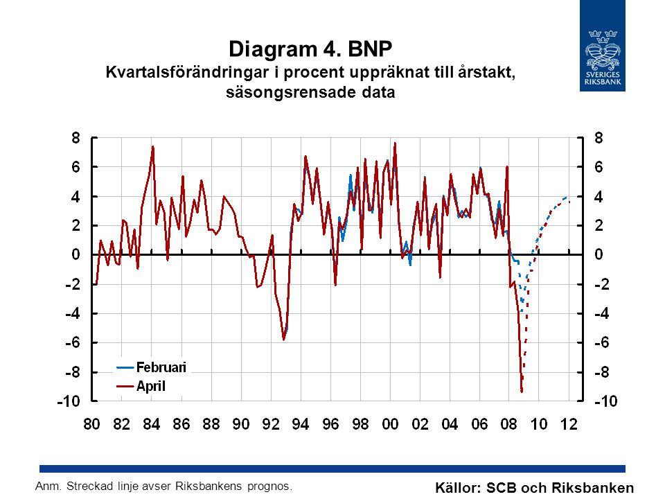 Diagram 4. BNP Kvartalsförändringar i procent uppräknat till årstakt, säsongsrensade data Källor: SCB och Riksbanken Anm. Streckad linje avser Riksban