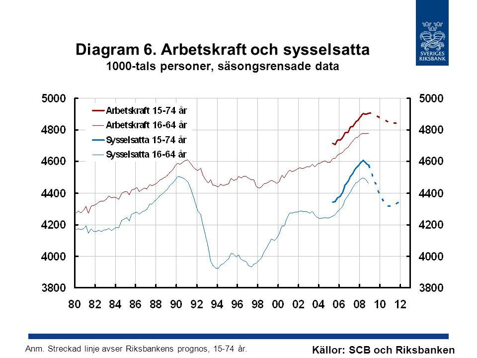 Diagram 6. Arbetskraft och sysselsatta 1000-tals personer, säsongsrensade data Källor: SCB och Riksbanken Anm. Streckad linje avser Riksbankens progno