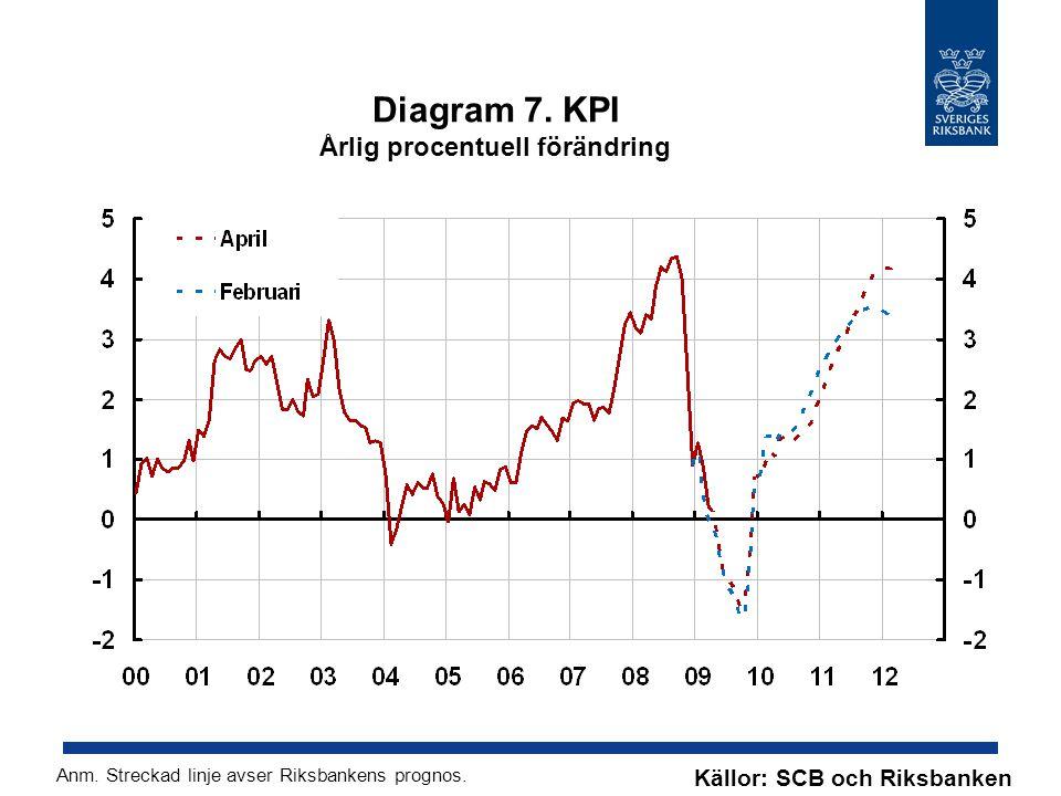 Diagram 7. KPI Årlig procentuell förändring Källor: SCB och Riksbanken Anm. Streckad linje avser Riksbankens prognos.