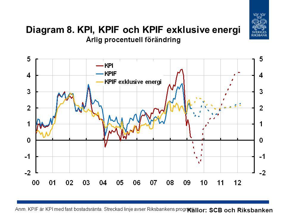 Diagram 8. KPI, KPIF och KPIF exklusive energi Årlig procentuell förändring Källor: SCB och Riksbanken Anm. KPIF är KPI med fast bostadsränta. Strecka
