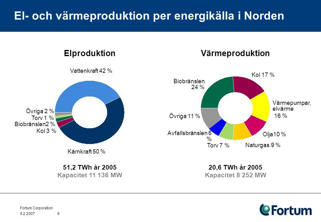 Fortum Corporation 9.2.20076 El- och värmeproduktion per energikälla i Norden 20,6 TWh år 2005 Kapacitet 8 252 MW Värmeproduktion Olja10 % Torv 7 % Värmepumpar, elvärme 16 % Avfallsbränslen 6 % Biobränslen 24 % Naturgas 9 % Övriga 11 % Kol 17 % Vattenkraft 42 % Torv 1 % Kol 3 % Övriga 2 % Kärnkraft 50 % Biobränslen2 % 51,2 TWh år 2005 Kapacitet 11 136 MW Elproduktion