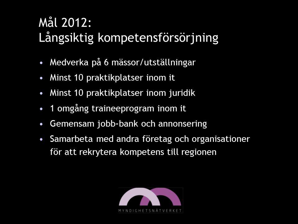 Mål 2012: Långsiktig kompetensförsörjning Medverka på 6 mässor/utställningar Minst 10 praktikplatser inom it Minst 10 praktikplatser inom juridik 1 om