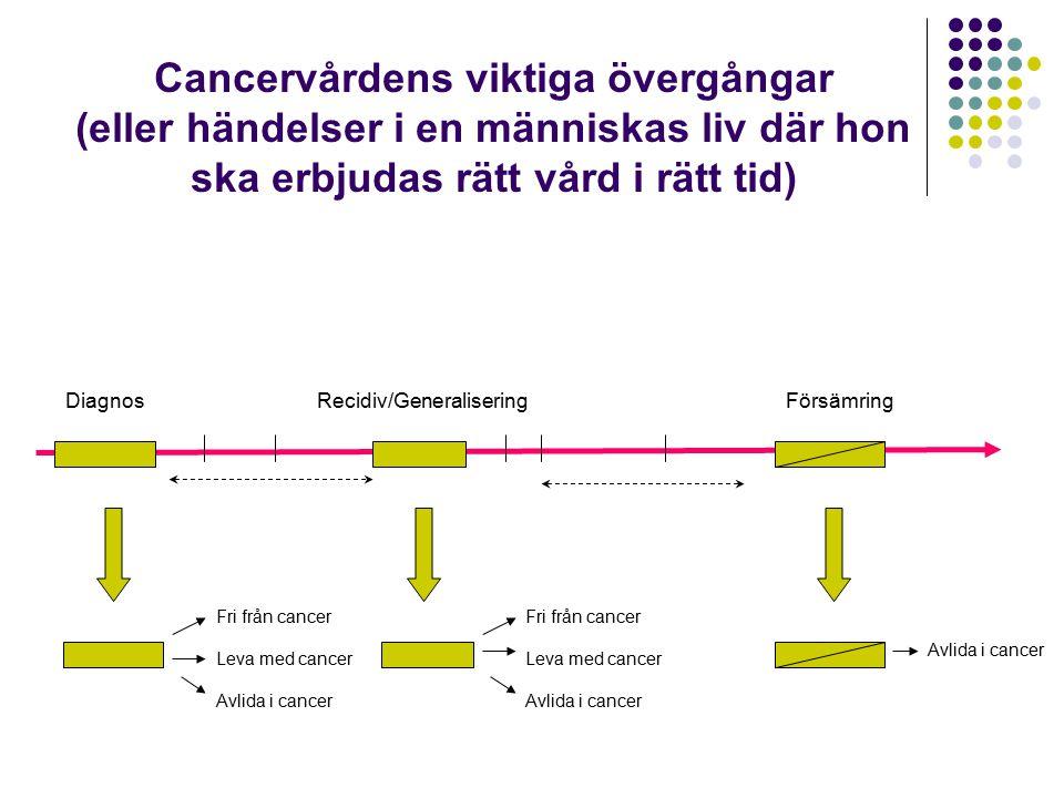 DiagnosRecidiv/GeneraliseringFörsämring Cancervårdens viktiga övergångar (eller händelser i en människas liv där hon ska erbjudas rätt vård i rätt tid) Fri från cancer Leva med cancer Avlida i cancer Fri från cancer Leva med cancer Avlida i cancer