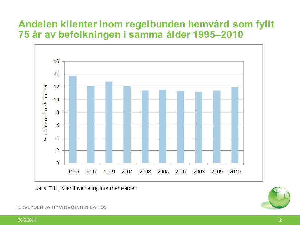 30.6.2011 2 Andelen klienter inom regelbunden hemvård som fyllt 75 år av befolkningen i samma ålder 1995–2010 Källa: THL, Klientinventering inom hemvården