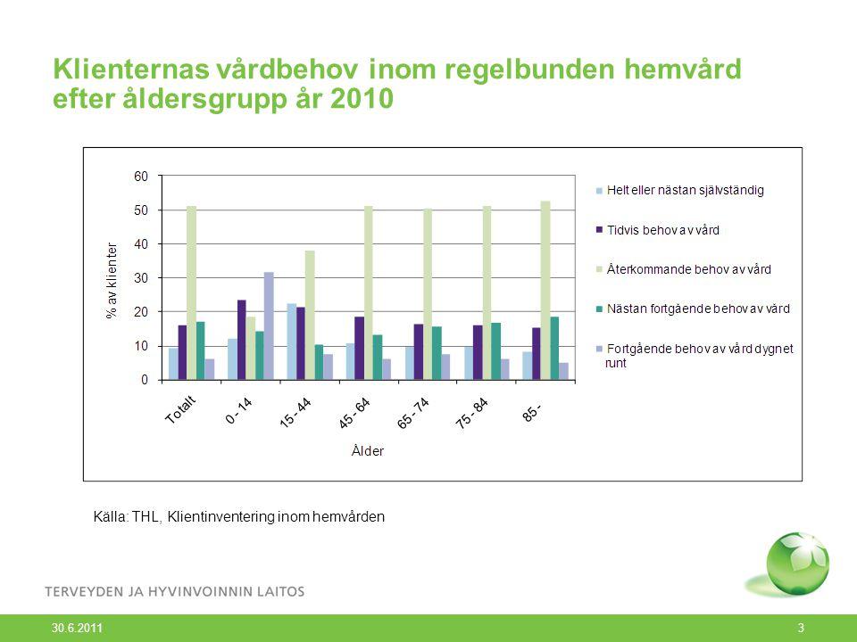 30.6.2011 3 Klienternas vårdbehov inom regelbunden hemvård efter åldersgrupp år 2010 Källa: THL, Klientinventering inom hemvården