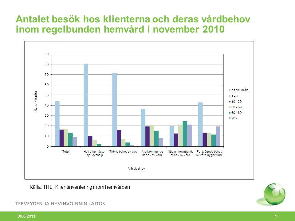 30.6.2011 4 Antalet besök hos klienterna och deras vårdbehov inom regelbunden hemvård i november 2010 Källa: THL, Klientinventering inom hemvården