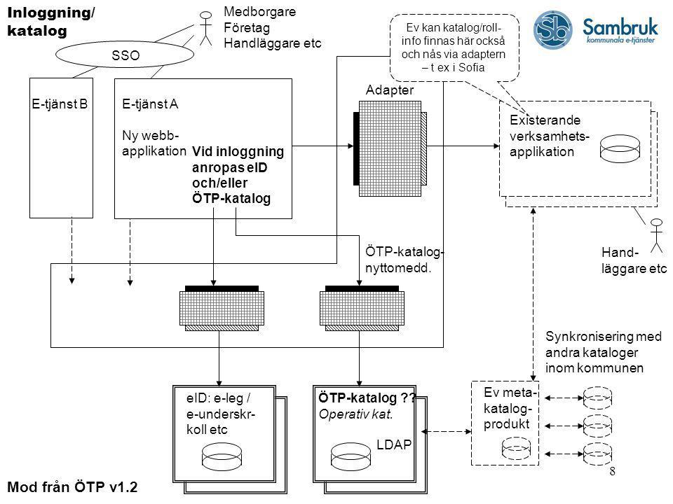8 E-tjänst A Ny webb- applikation Medborgare Företag Handläggare etc Hand- läggare etc eID: e-leg / e-underskr- koll etc Existerande verksamhets- appl