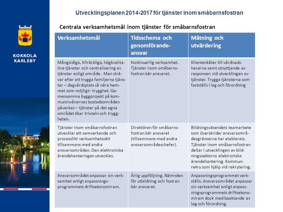 Utvecklingsplanen 2014-2017 för tjänster inom småbarnsfostran Centrala verksamhetsmål inom tjänster för småbarnsfostran VerksamhetsmålTidsschema och genomförande- ansvar Mätning och utvärdering Mångsidiga, tillräckliga, högkvalita- tiva tjänster och centralisering av tjänster enligt område.
