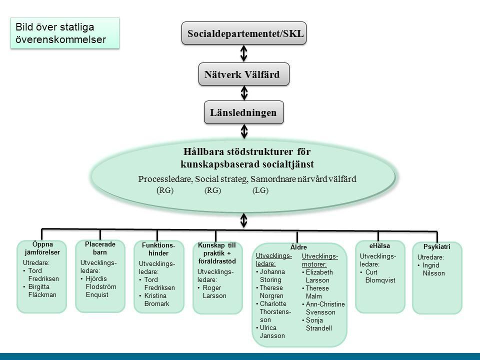Socialdepartementet/SKL Nätverk Välfärd Länsledningen Hållbara stödstrukturer för kunskapsbaserad socialtjänst Processledare, Social strateg, Samordna