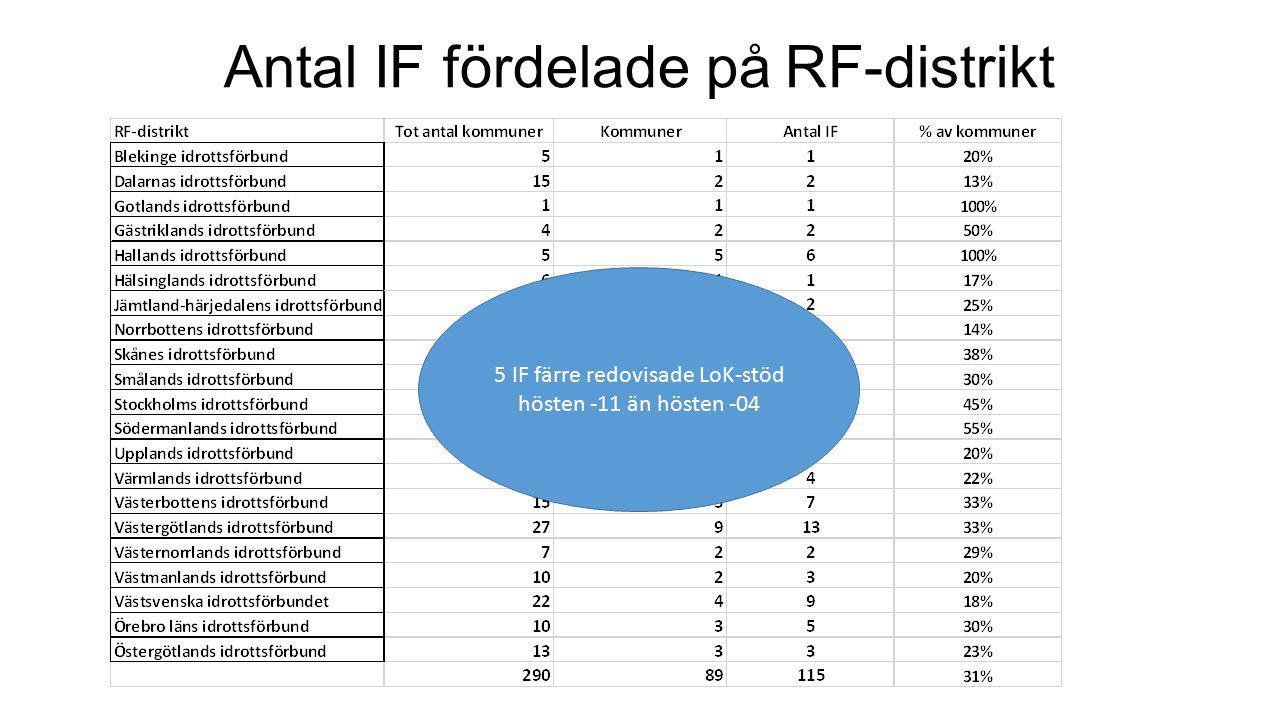 Antal IF fördelade på RF-distrikt 5 IF färre redovisade LoK-stöd hösten -11 än hösten -04