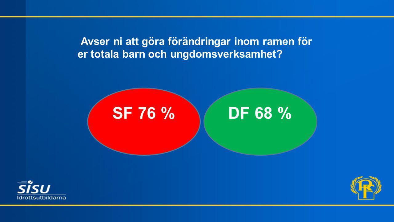 Avser ni att göra förändringar inom ramen för er totala barn och ungdomsverksamhet SF 76 %DF 68 %