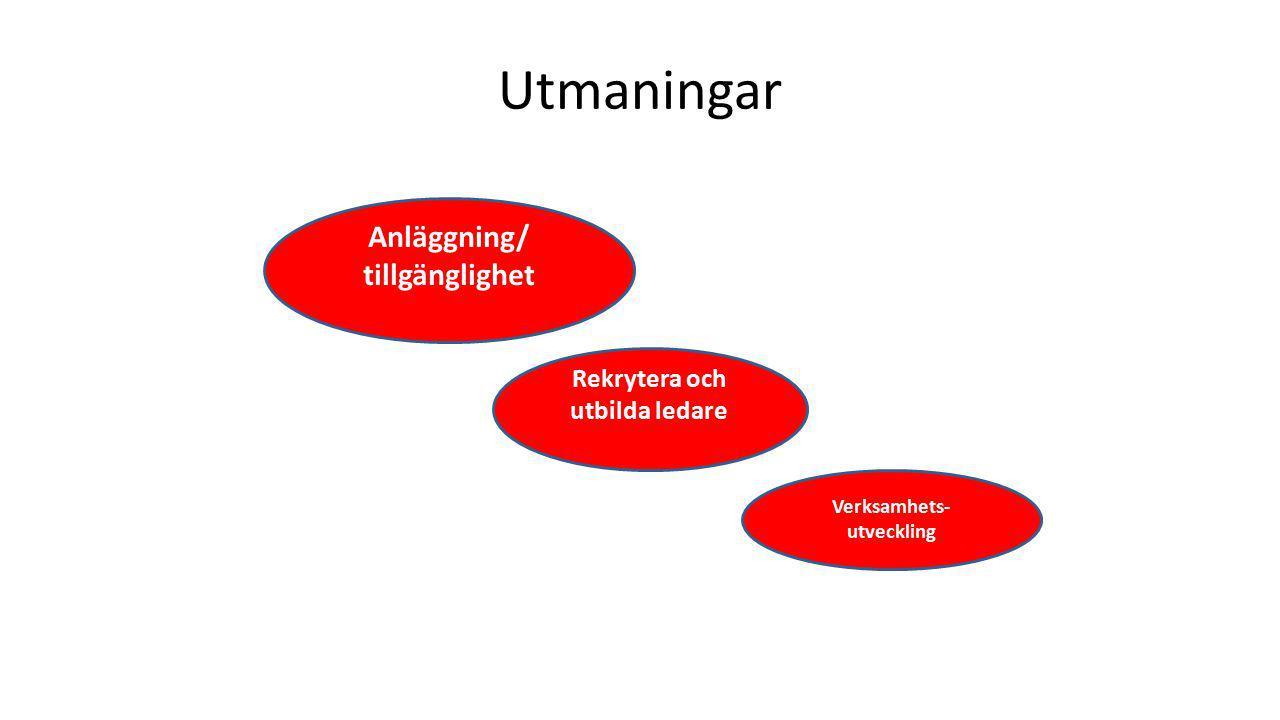 Utmaningar Anläggning/ tillgänglighet Rekrytera och utbilda ledare Verksamhets- utveckling