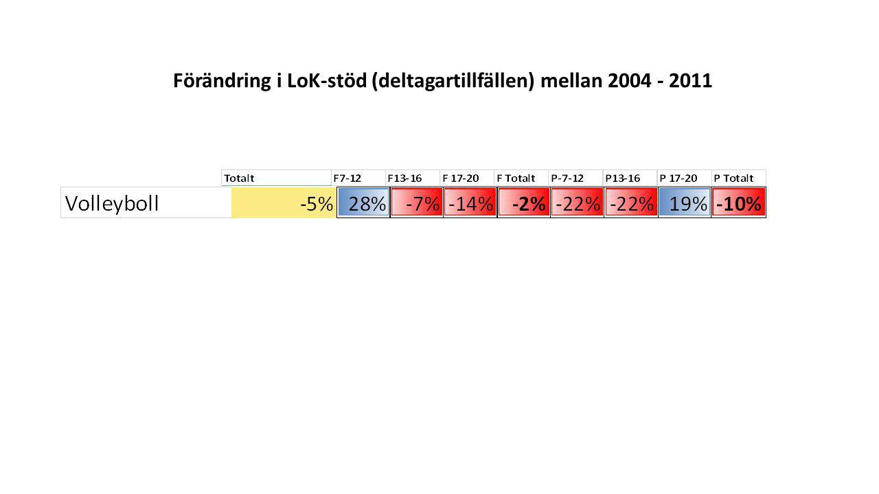 Förändring i LoK-stöd (deltagartillfällen) mellan 2004 - 2011