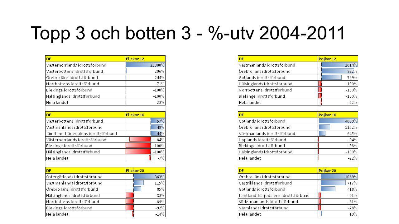 Topp 3 och botten 3 - %-utv 2004-2011