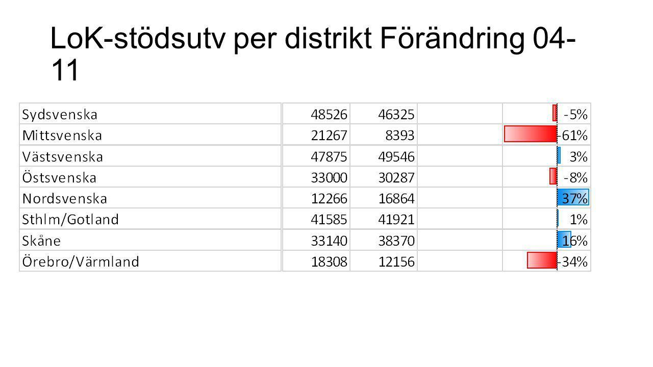 LoK-stödsutv per distrikt Förändring 04- 11
