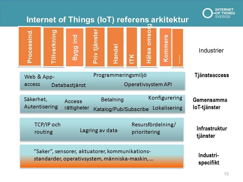 Internet of Things (IoT) referens arkitektur Industrier Priv tjänster Tillverkning Handel Processind.