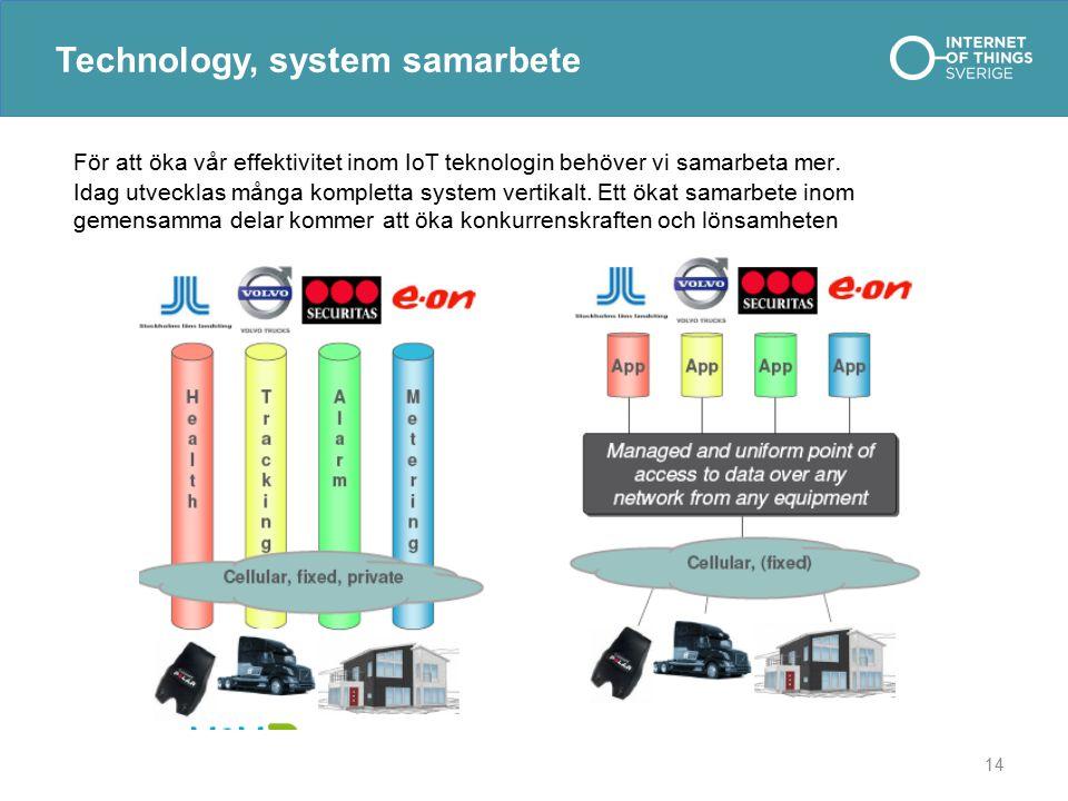 14 Technology, system samarbete För att öka vår effektivitet inom IoT teknologin behöver vi samarbeta mer. Idag utvecklas många kompletta system verti