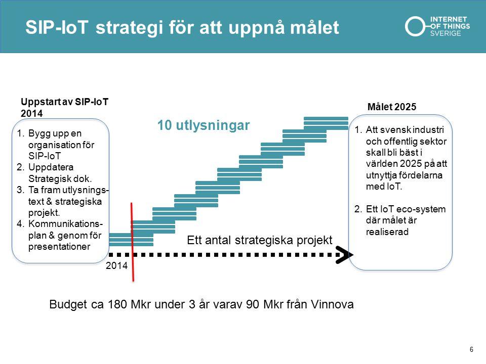 SIP-IoT strategi för att uppnå målet 6 10 utlysningar Ett antal strategiska projekt 1.Bygg upp en organisation för SIP-IoT 2.Uppdatera Strategisk dok.