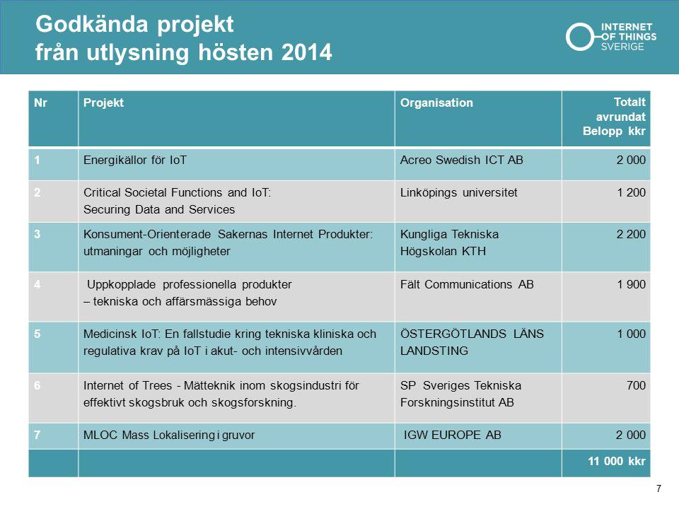 Godkända projekt från utlysning hösten 2014 NrProjektOrganisation Totalt avrundat Belopp kkr 1Energikällor för IoTAcreo Swedish ICT AB 2 000 2 Critica