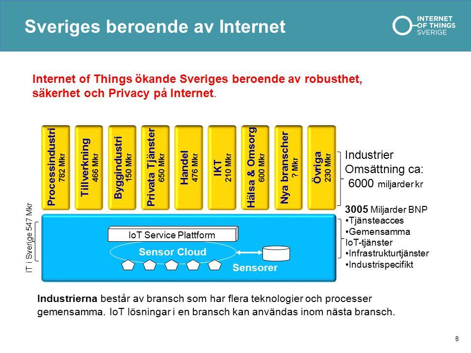 Sveriges beroende av Internet 8 Internet of Things ökande Sveriges beroende av robusthet, säkerhet och Privacy på Internet. Industrierna består av bra