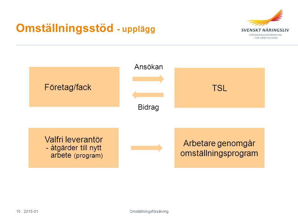 Omställningsstöd - upplägg Omställningsförsäkring Företag/fack TSL Valfri leverantör - åtgärder till nytt arbete (program) Arbetare genomgår omställni
