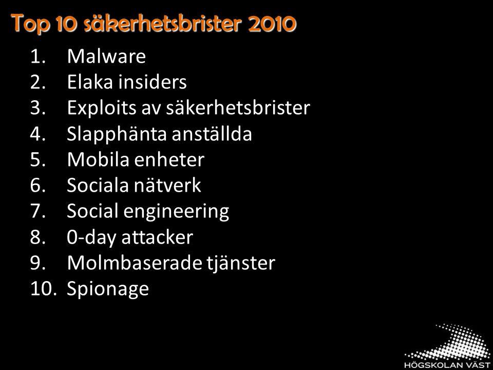 Top 10 säkerhetsbrister 2010 1.Malware 2.Elaka insiders 3.Exploits av säkerhetsbrister 4.Slapphänta anställda 5.Mobila enheter 6.Sociala nätverk 7.Social engineering 8.0-day attacker 9.Molmbaserade tjänster 10.Spionage