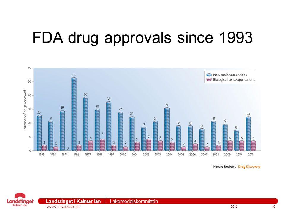 WWW.LTKALMAR.SE Landstinget i Kalmar län Läkemedelskommittén 201210 FDA drug approvals since 1993