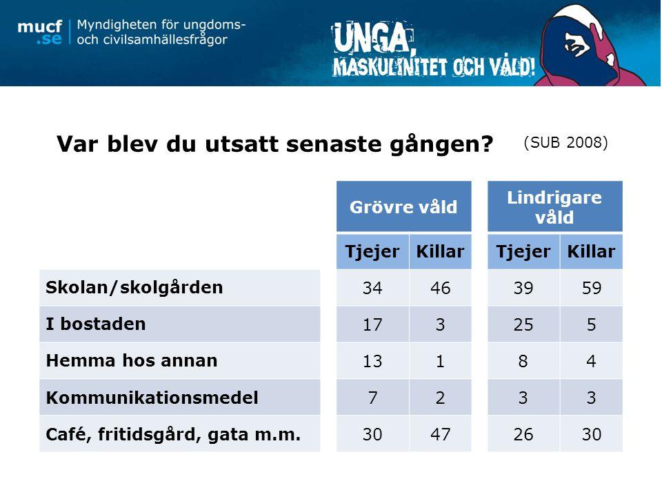 Relation till förövaren vid misshandel TjejerKillar Närstående28 %3 % Bekant34 %23 % Helt okänd39 %74 % (Nationella trygghetsundersökningen, 2011, Brå)