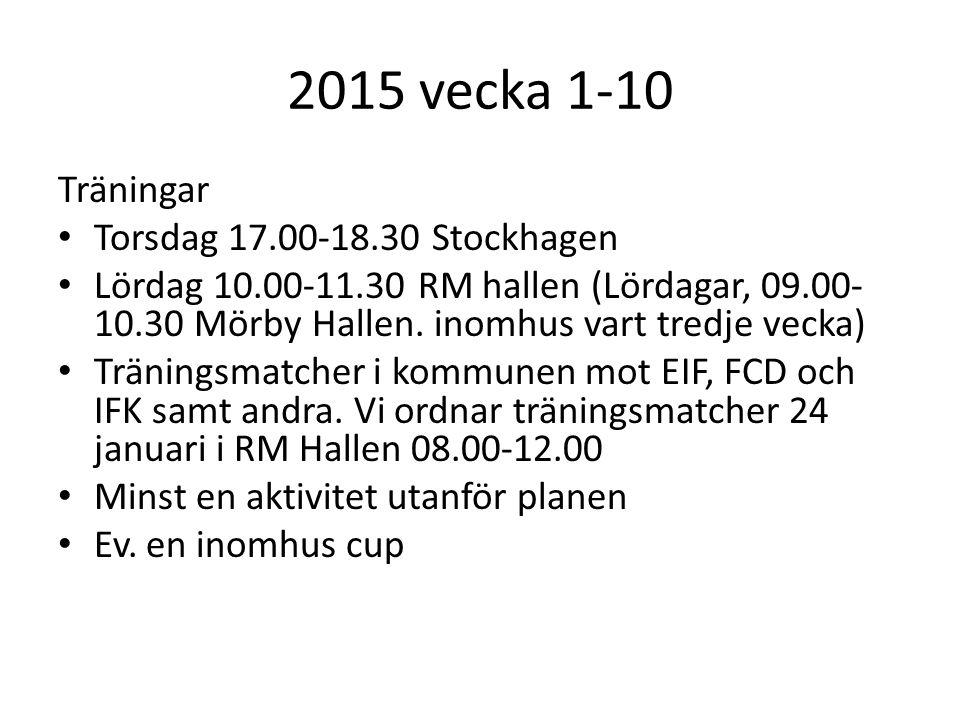 2015 vecka 1-10 Träningar Torsdag 17.00-18.30 Stockhagen Lördag 10.00-11.30 RM hallen (Lördagar, 09.00- 10.30 Mörby Hallen.