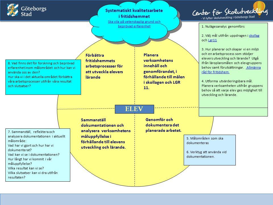 20 Systematiskt kvalitetsarbete i fritidshemmet Ska vila på vetenskaplig grund och beprövad erfarenhet Planera verksamhetens innehåll och genomförande