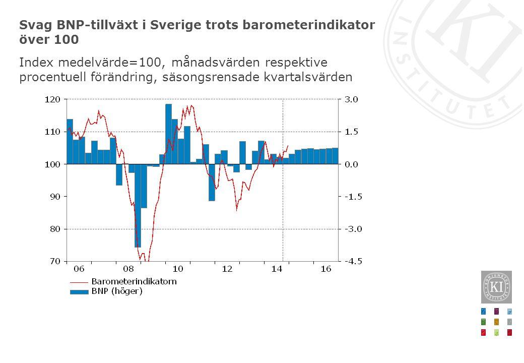 Svag BNP-tillväxt i Sverige trots barometerindikator över 100 Index medelvärde=100, månadsvärden respektive procentuell förändring, säsongsrensade kva