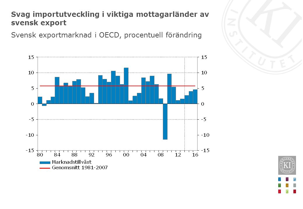 Svag importutveckling i viktiga mottagarländer av svensk export Svensk exportmarknad i OECD, procentuell förändring