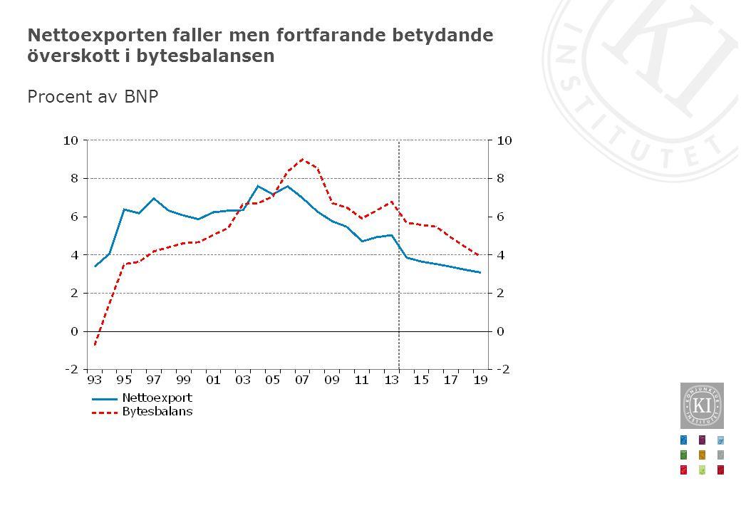 Nettoexporten faller men fortfarande betydande överskott i bytesbalansen Procent av BNP