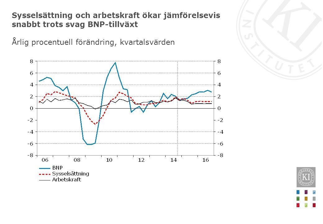 Sysselsättning och arbetskraft ökar jämförelsevis snabbt trots svag BNP-tillväxt Årlig procentuell förändring, kvartalsvärden