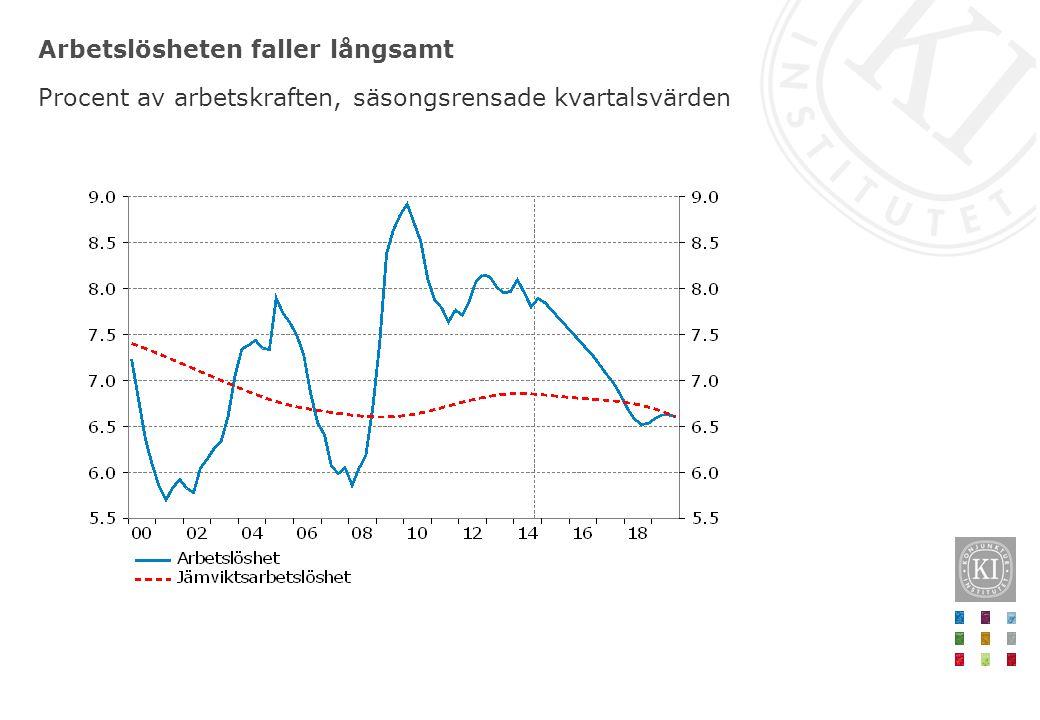 Arbetslösheten faller långsamt Procent av arbetskraften, säsongsrensade kvartalsvärden