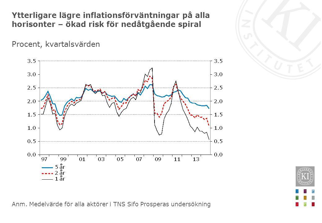 Ytterligare lägre inflationsförväntningar på alla horisonter – ökad risk för nedåtgående spiral Procent, kvartalsvärden Anm. Medelvärde för alla aktör