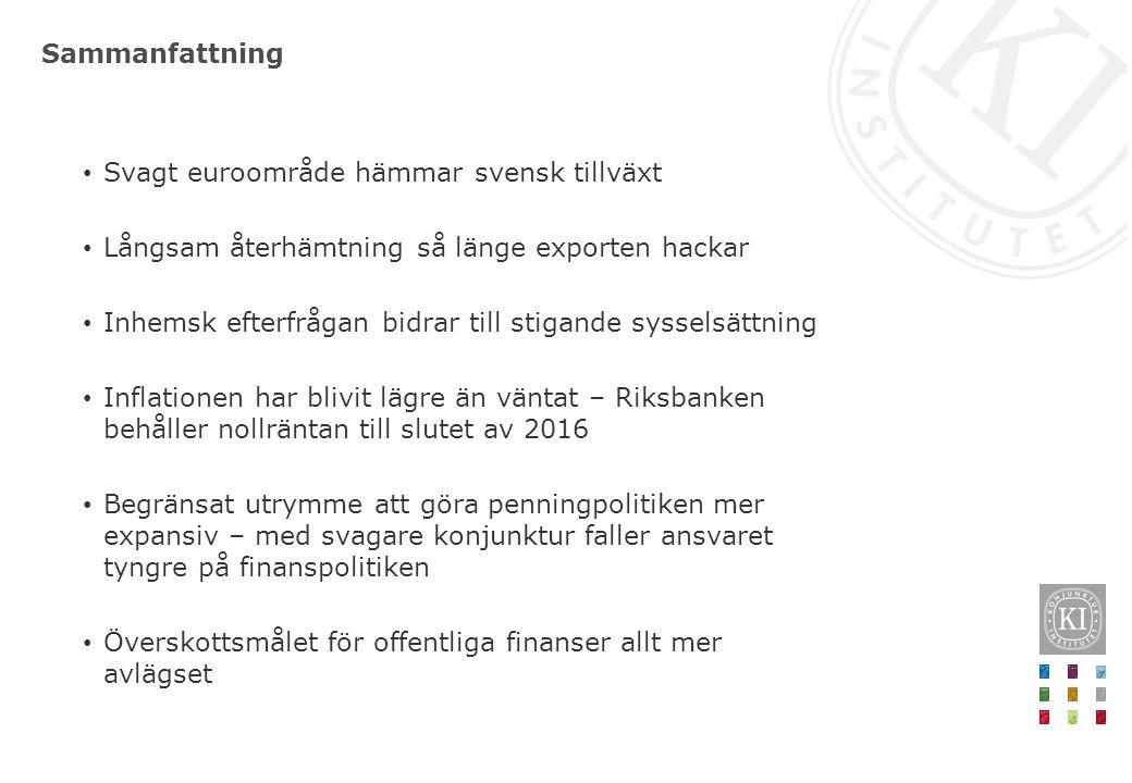 Sammanfattning Svagt euroområde hämmar svensk tillväxt Långsam återhämtning så länge exporten hackar Inhemsk efterfrågan bidrar till stigande sysselsä