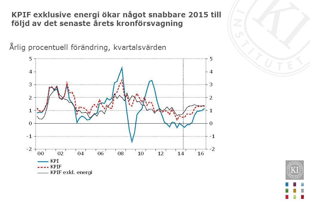 KPIF exklusive energi ökar något snabbare 2015 till följd av det senaste årets kronförsvagning Årlig procentuell förändring, kvartalsvärden